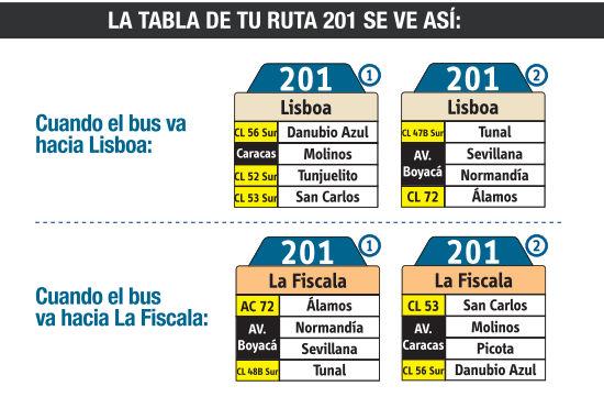 Ruta SITP: 201 Lisboa ↔ La Fiscala [Urbana] 7
