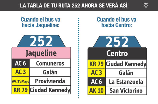 Ruta SITP: 252 Jaqueline ↔ Paloquemao [Urbana] 6