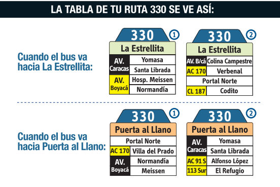 Ruta SITP: 330 Estrellita ↔ Puerta al Llano [Urbana] 5