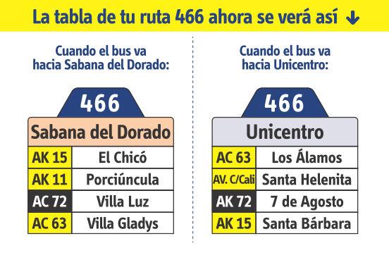 Ruta SITP: 466 Sabana del Dorado ↔ Unicentro [Urbana] 5