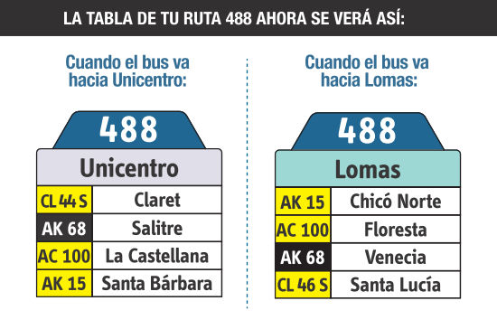 Ruta SITP: Ruta 488 Lomas ↔ Unicentro [Urbana] 6