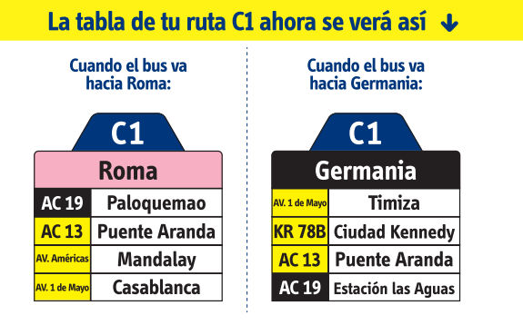 Ruta SITP: C1 Roma ↔ Germania [Urbana] 3