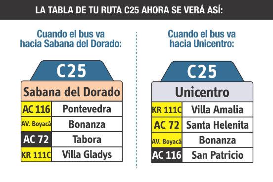 Ruta SITP: C25 Sabana del Dorado ↔ Unicentro [Urbana] 3