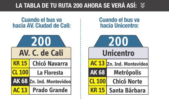 Ruta SITP: 200 Unicentro ↔ Puente Grande [Urbana] 4