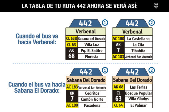 Ruta SITP: 442 Sabana del Dorado ↔ Verbenal [Urbana] 5