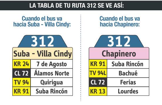 Ruta SITP: 312 Villa Cindy ↔ Chapinero (Recortada hasta Álamos Norte) [Urbana] 6