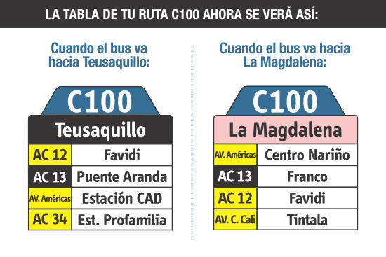 Ruta SITP: C100 La Magdalena ↔ Teusaquillo [Urbana] 4