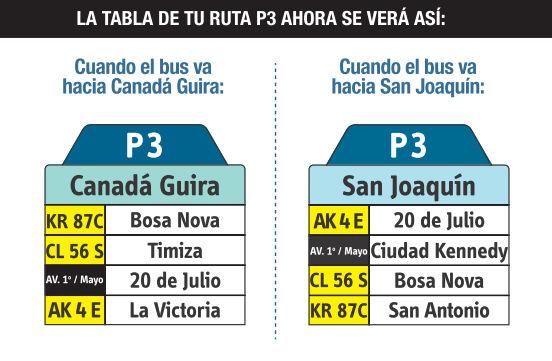 Ruta SITP: P3 Canada Güira ↔ San Bernardino Potreritos (San Joaquín) [Urbana] 3