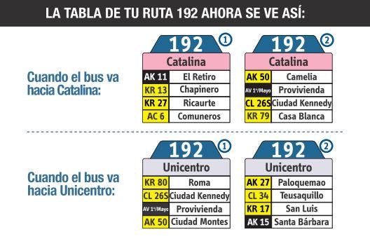 Ruta SITP: 192 Catalina ↔ Unicentro [Urbana] 5