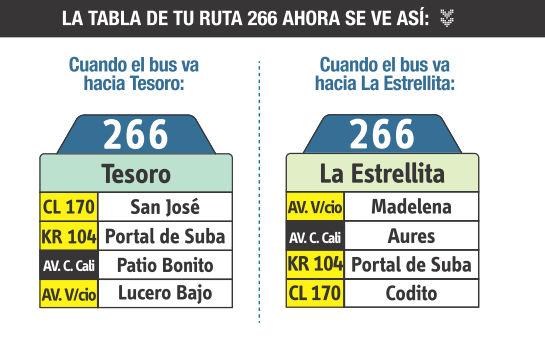 Ruta SITP: 266 San Joaquín ↔ Estrellita [Urbana] 2