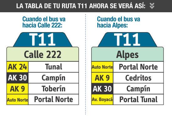 Ruta SITP: Ruta T11: Calle 222 ↔ Alpes [Urbana] 2