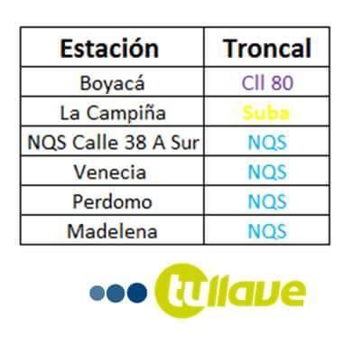Próximas estaciones de Transmilenio donde podrás usar TuLlave