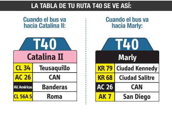 Ruta SITP: Ruta T40 - Catalina II ↔ Marly [Urbana] 3