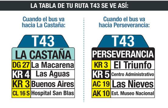 Ruta SITP: T43: La Castaña ↔ Perseverancia [Urbana] 3