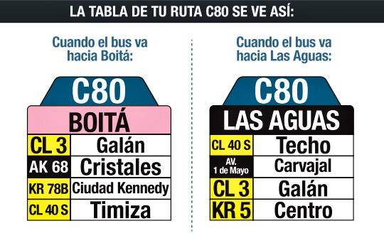 Ruta SITP: C80 Boitá ↔ Las Aguas [Urbana]