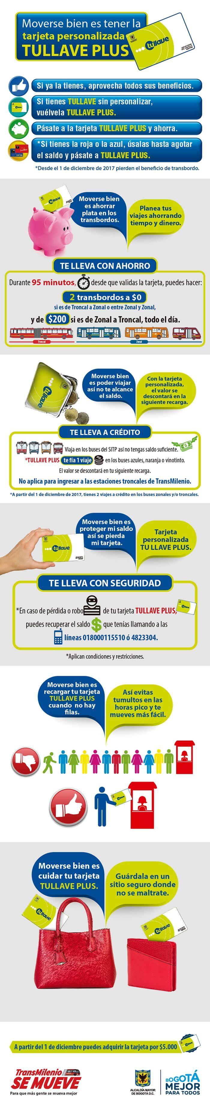 Infografía de usos y tarifas tarjetas del SITP