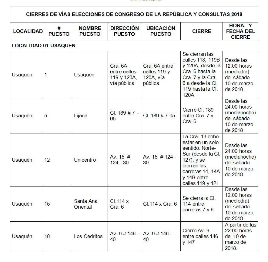 Desvíos elecciones Congreso 2018