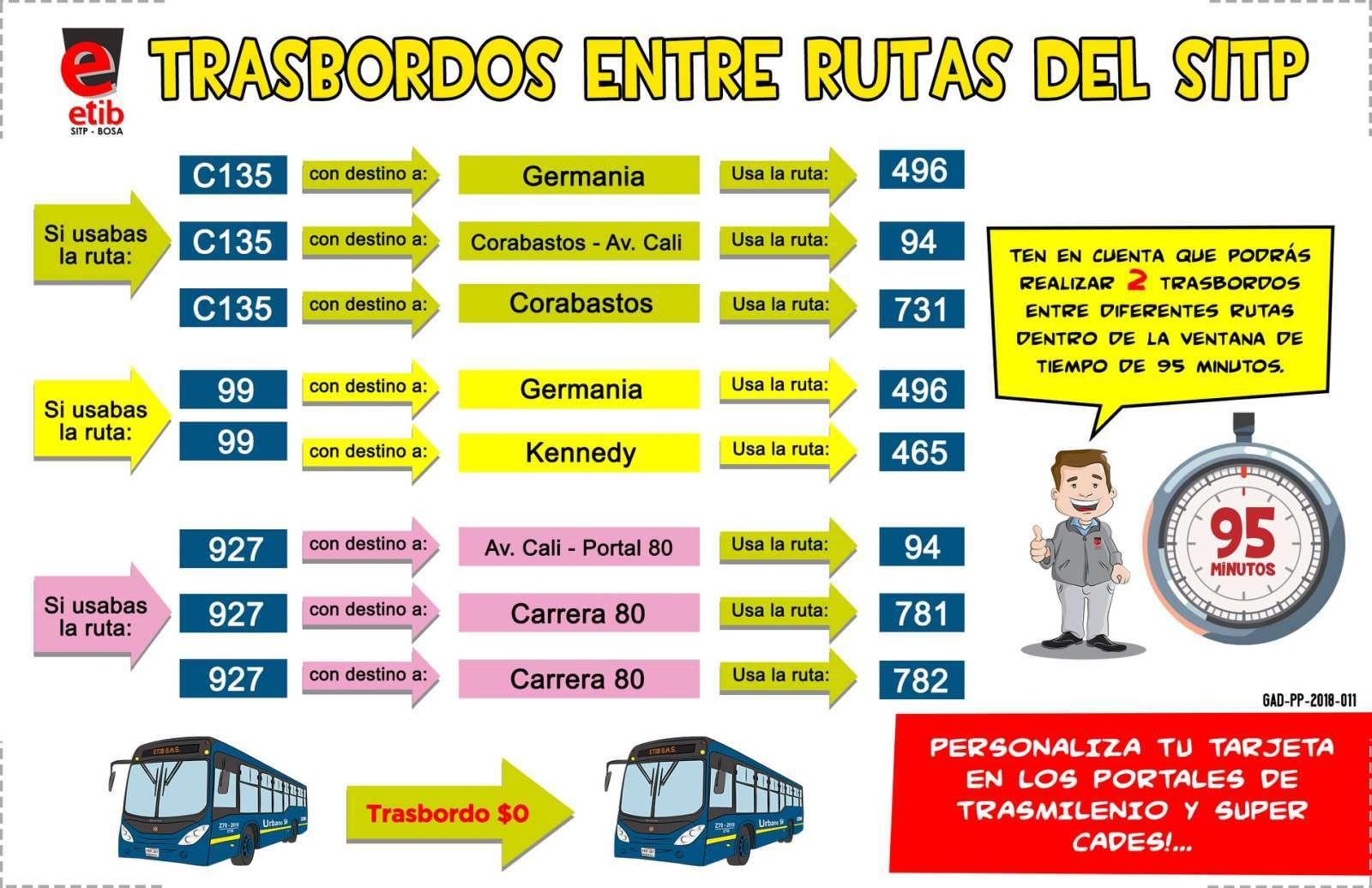 Trasbordos fáciles para usuarios/as de las rutas 99, 927 y C137
