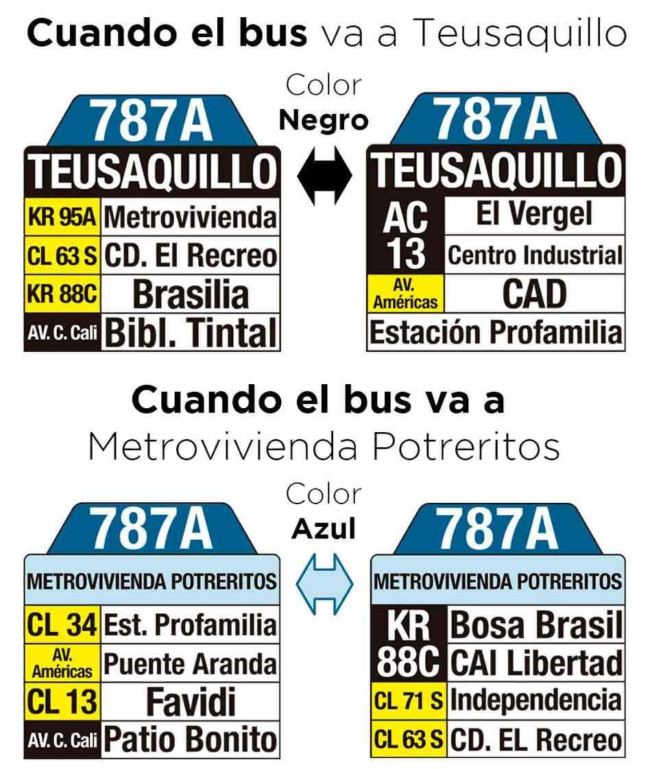 EXPLICACIÓN DE LA CONFIGURACIÓN DE LA NUEVA PRESENTACIÓN DE LAS TABLAS DE LA RUTA URBANA787A > Metrovivienda - Teusaquillo A PARTIR DEL LUNES 29 DE OCTUBRE: