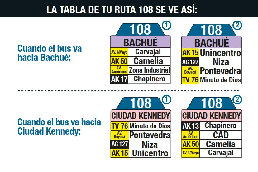 Ruta SITP: 108 Ciudad Kennedy - Bachué (tablas)